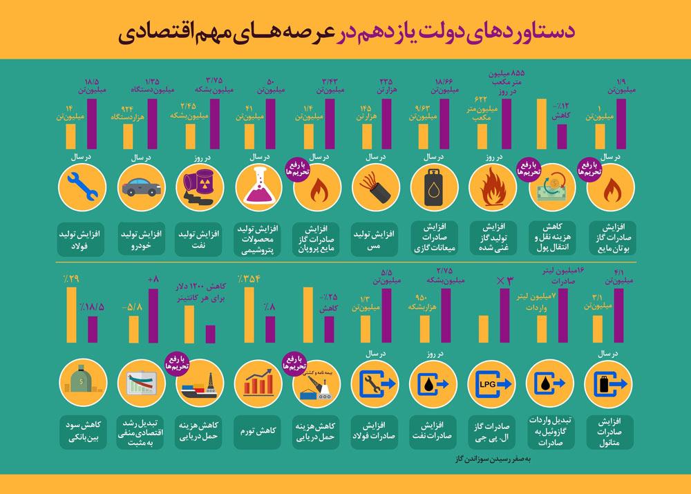 اینفوگرافیک:دستاوردهای دولت قبل در عرصه های اقتصادی