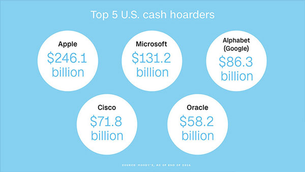 دارایی غول های فناوری جهان چقدر است؟