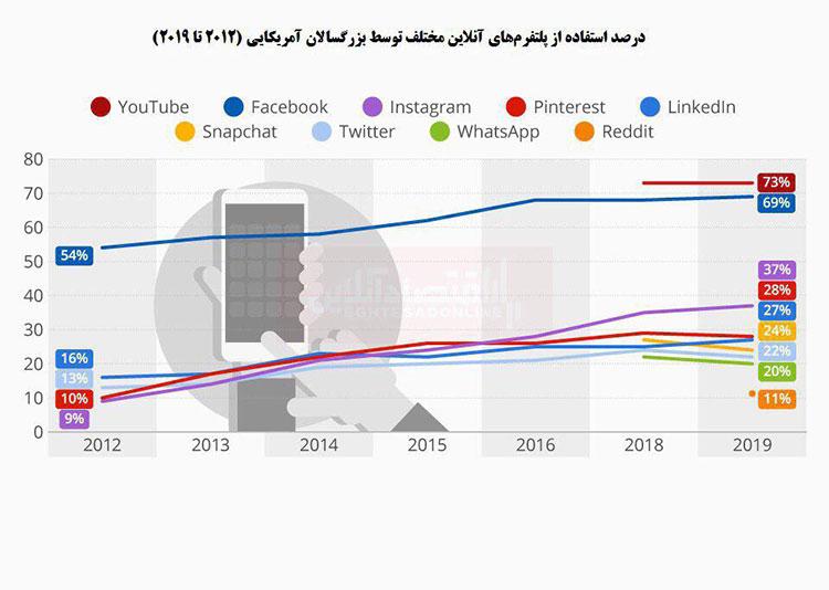 درصد استفاده از پلتفرم های آنلاین مختلف توسط بزرگسالان آمریکایی