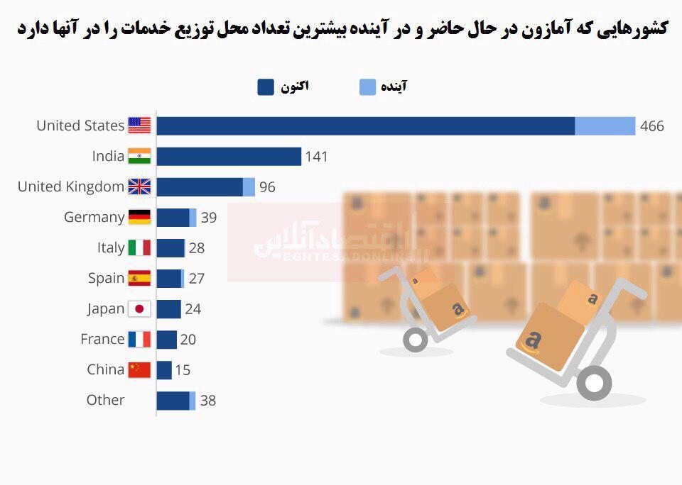 آمار ارائه خدمات آمازون به کشورهای مختلف جهان