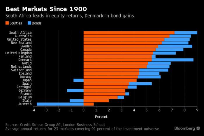برترین بازارهای جهان در طول بیش از یک قرن