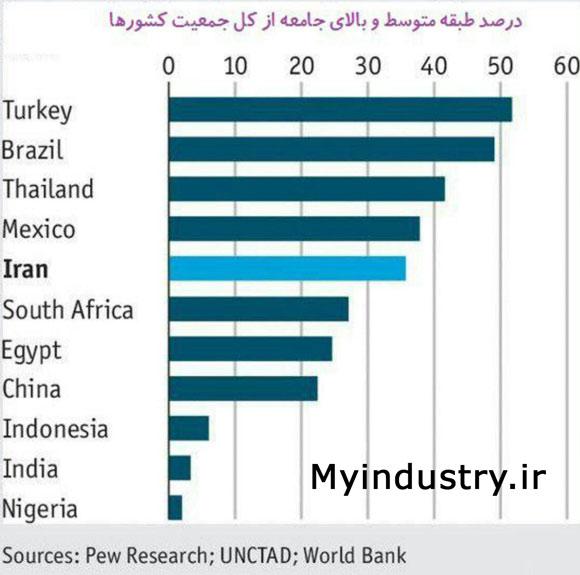 ایران، پنجمین فرصت بزرگ سرمایه گذاری از نگاه اکونومیست