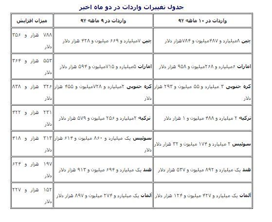 دوئل برندها بر سر بازار ایران