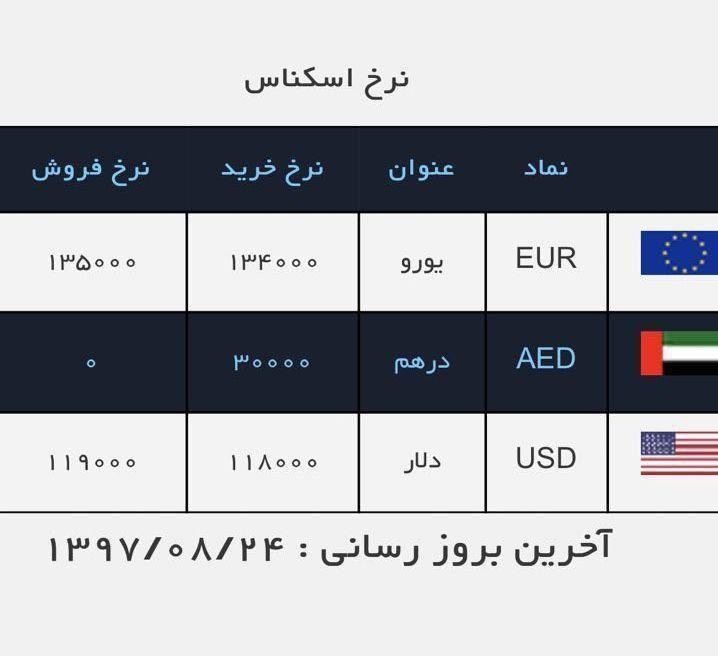 دلار به کانال یازده هزار تومانی رسید