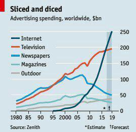 الگوهای تبلیغاتی دنیا تغییر یافت