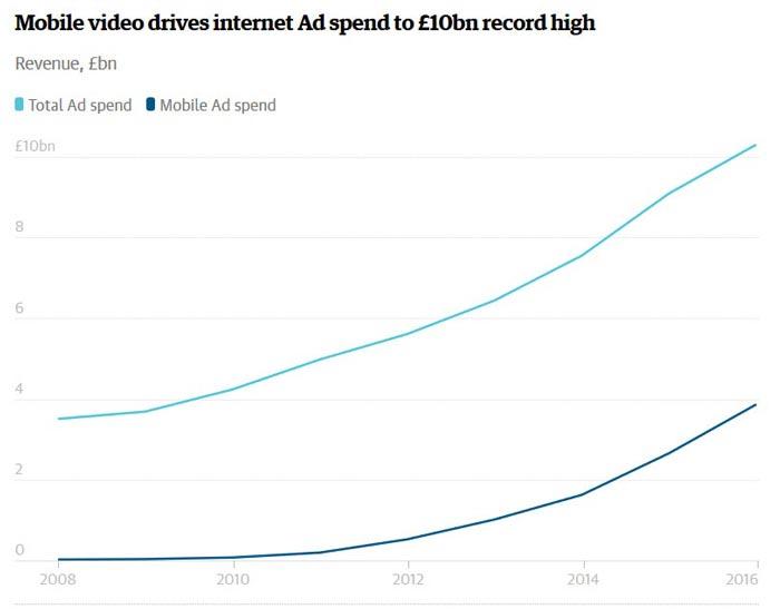 تبلیغات اینترنتی انگلیس 10 میلیارد پوندی شد