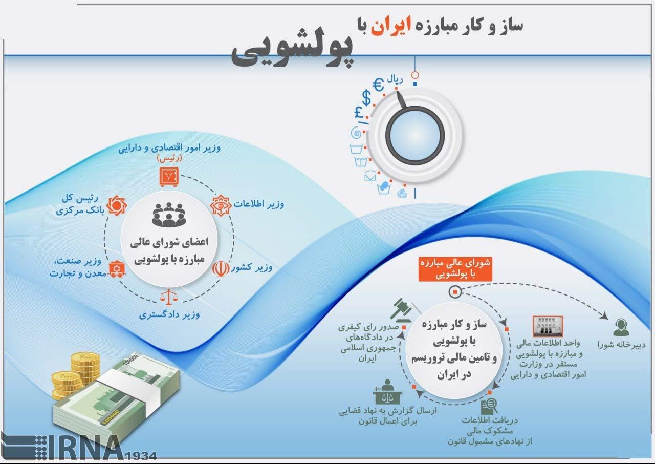 اینفوگرافیک:ایران چگونه با پولشویی مبارزه می کند