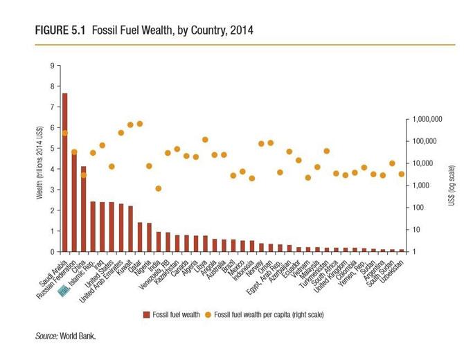 بانک جهانی:ذخایر سوخت فسیلی ایران ۲.۴ تریلیون دلار ارزش دارد