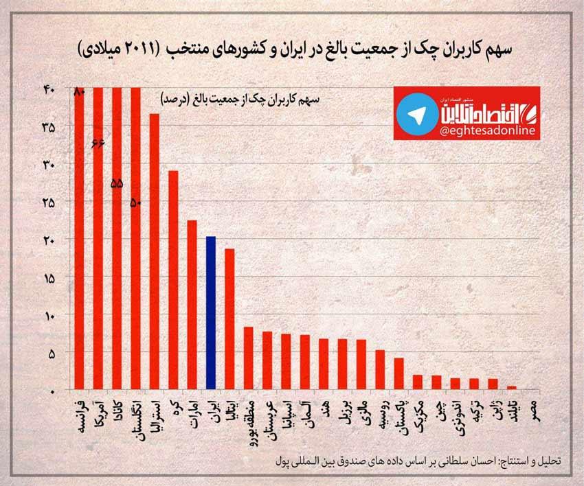 اینفوگرافیک:سهم کاربران چک از جمعیت بالغ ایران