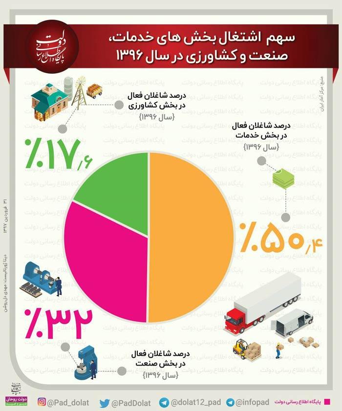 اینفوگرافیک: سهم شاغلات ایرانی از بخش های خدمات، صنعت و کشاورزی