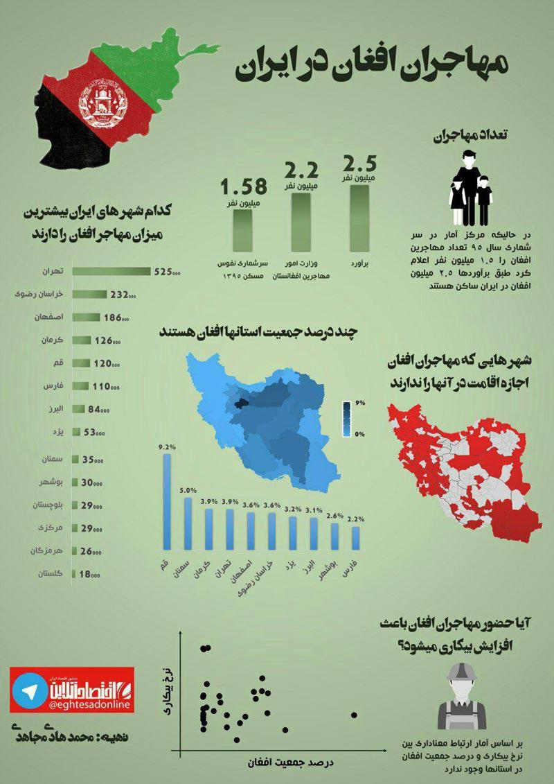 اینفوگرافیک: محبوبترین شهرهای ایران از نگاه مهاجران افغان