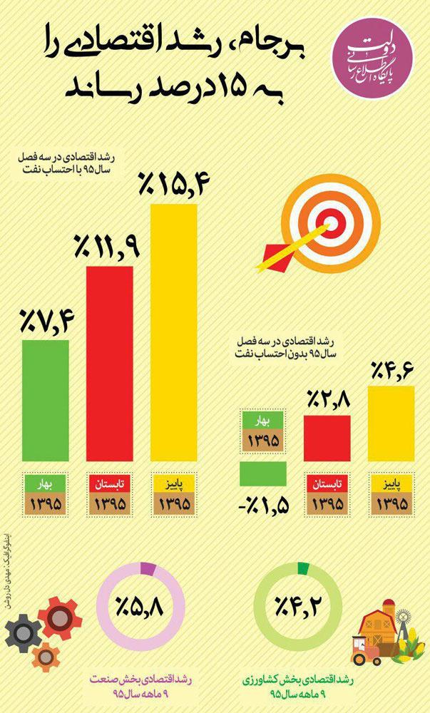 اینفوگرافیک:رشد 15 درصدی اقتصاد در نتیجه برجام