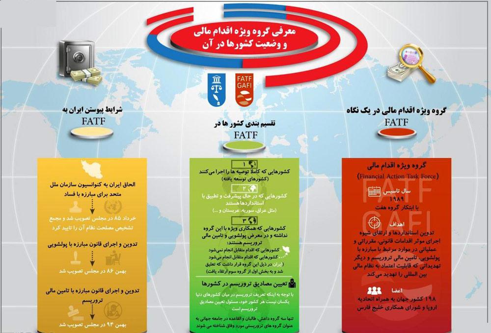 اینفوگرافیک: معرفی FATF و شرایط پیوستن ایران به آن