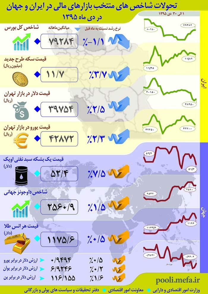 اینفوگرافیک: تغییرات بازارهای مالی در ایران و دنیا
