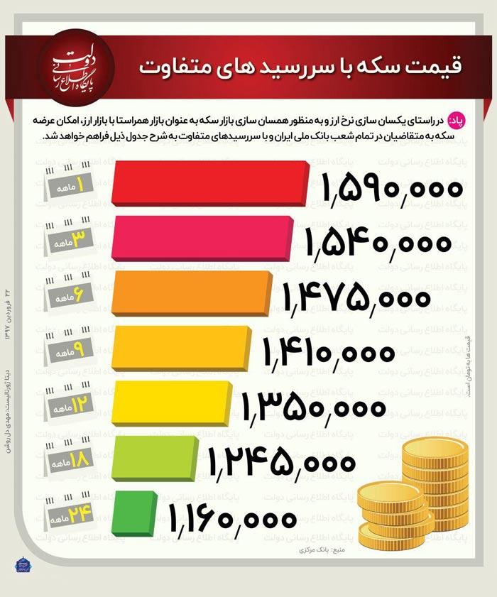 اینفوگرافیک: نگاهی به قیمت سکه در سررسیدهای مختلف