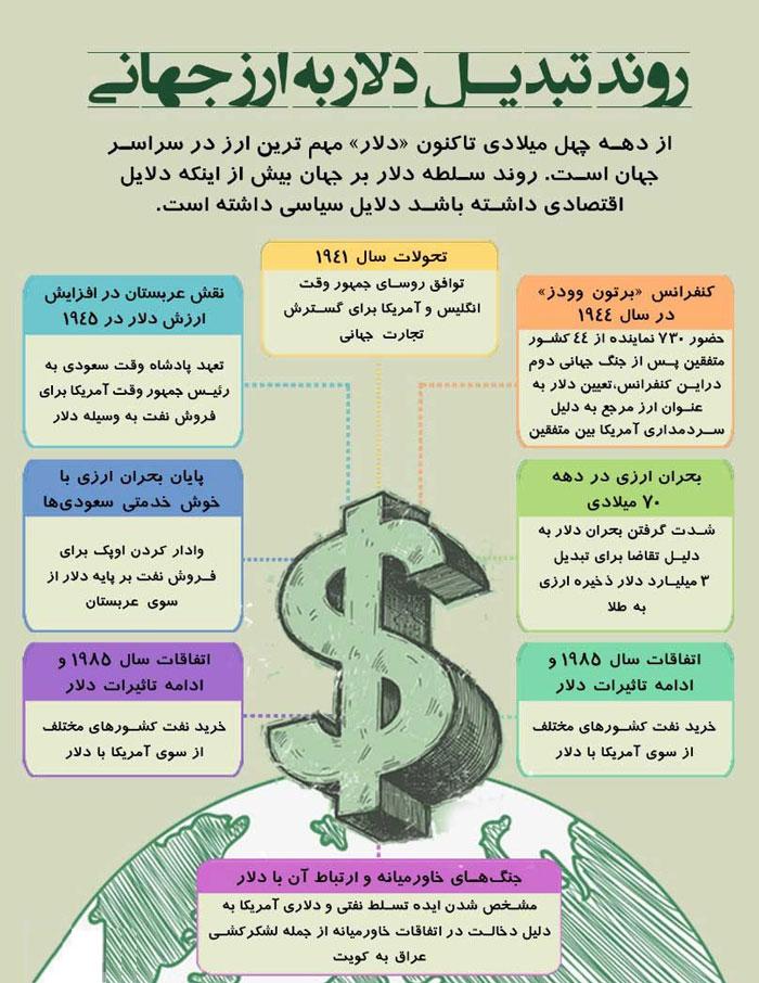 اینفوگرافیک: چگونه دلار به ارز جهانی تبدیل شد؟