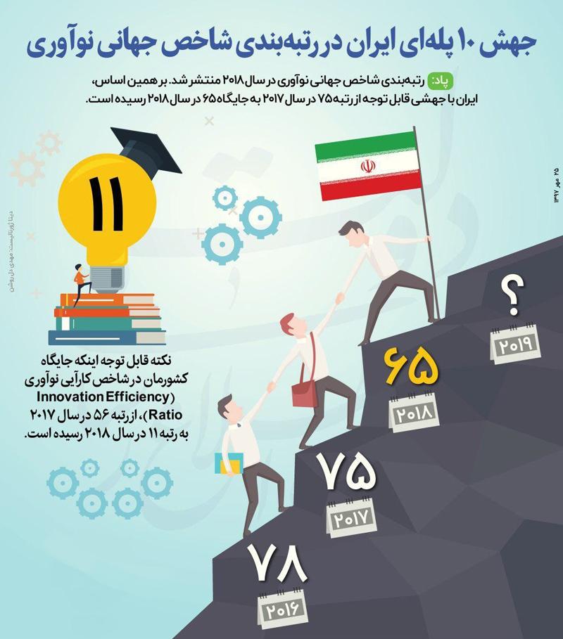 اینفوگرافیک:جهش قابل توجه ایران در شاخص نوآوری