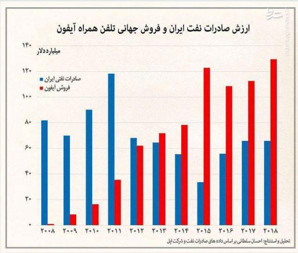 سبقت فروش آیفون از صادرات نفتی ایران + نمودار