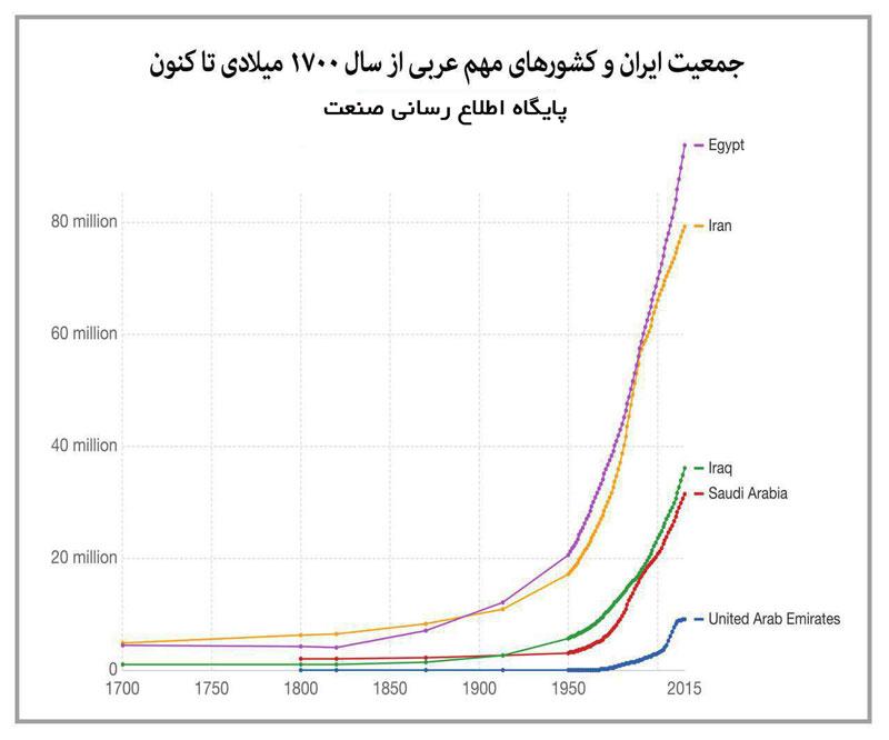 اینفوگرافیک:نگاهی به روند رشد جمعیت در ایران و کشورهای عربی در 300 سال گذشته