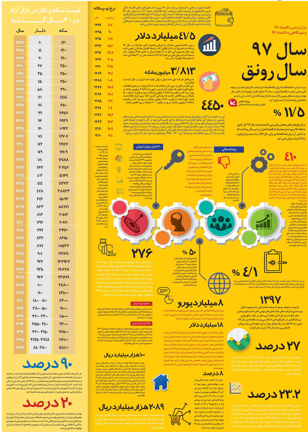 اینفوگرافیک: اقتصاد ایران در سال 96 چگونه بود؟