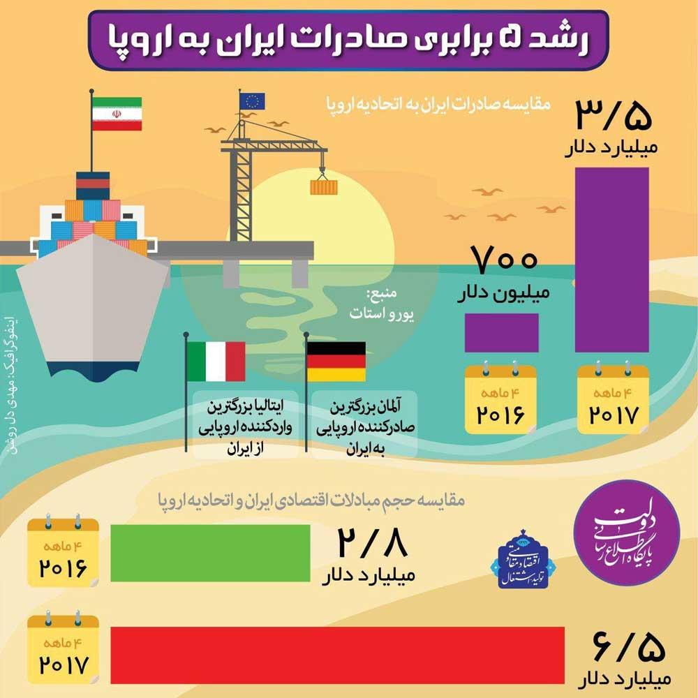 اینفوگرافیک:مبادلات اقتصادی ایران و اروپا در 2017