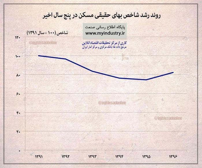 اینفوگرافیک:تغییرات قیمت مسکن در 5 سال گذشته در ایران