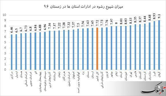 اینفوگرافیک: میزان رشوه در استان های مختلف ایران