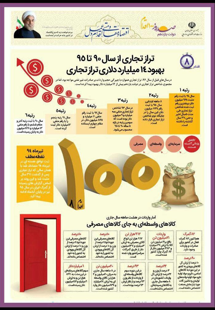 اینفوگرافیک:بهبود تراز تجاری ایران در 5 سال
