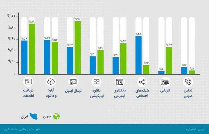 اینفوگرافیک:مقایسه کاربران اینترنتی ایران و جهان