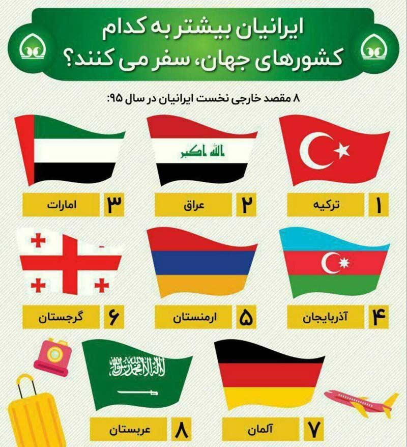 اینفوگرافیک:8 مقصد اول ایرانی ها در سفرهای خارجی
