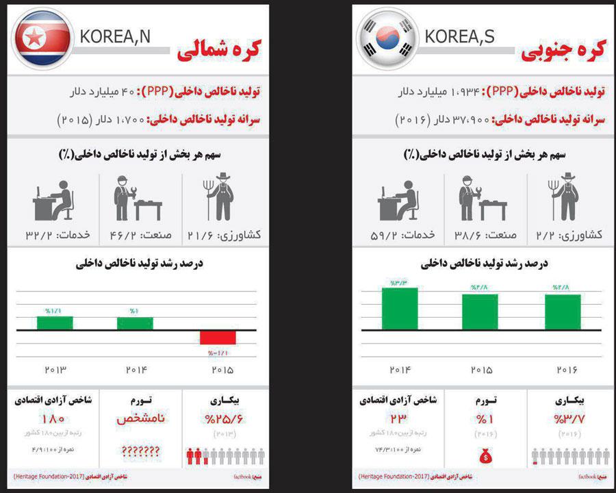 اینفوگرافیک: تفاوت اقتصاد کره شمالی و جنوبی در یک نگاه