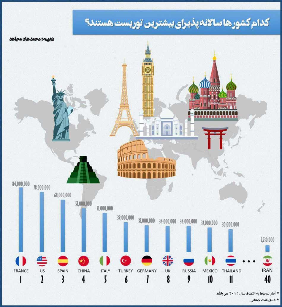 اینفوگرافیک: قدرتمندترین کشورها در صنعت توریسم