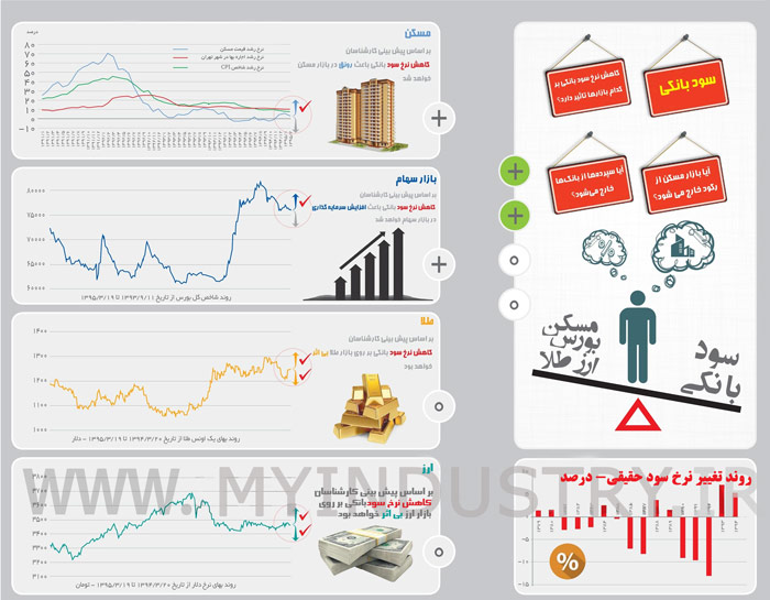 اینفوگرافیک:تاثیر کاهش سود بانکی بر بازارهای مالی