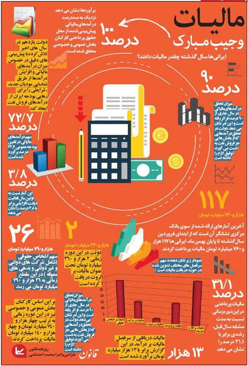 اینفوگرافیک:میزان تحقق درآمدهای مالیاتی در سال 95