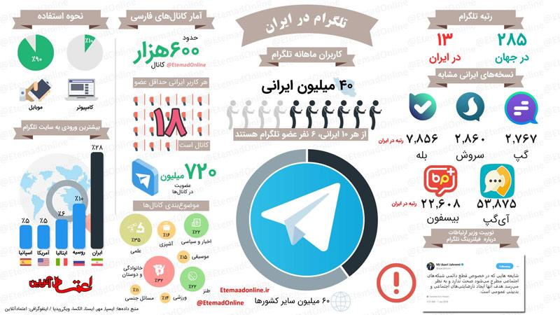 اینفوگرافیک: 40 میلیون ایرانی در انتظار بازگشت تلگرام