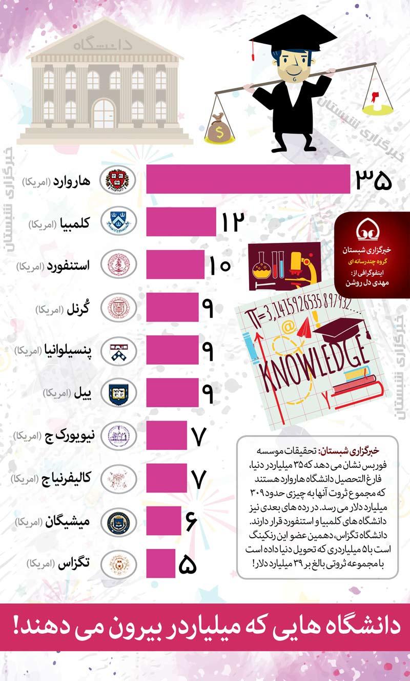اینفوگرافیک: میلیاردرها فارغ التحصل چه دانشگاهی هستند؟!