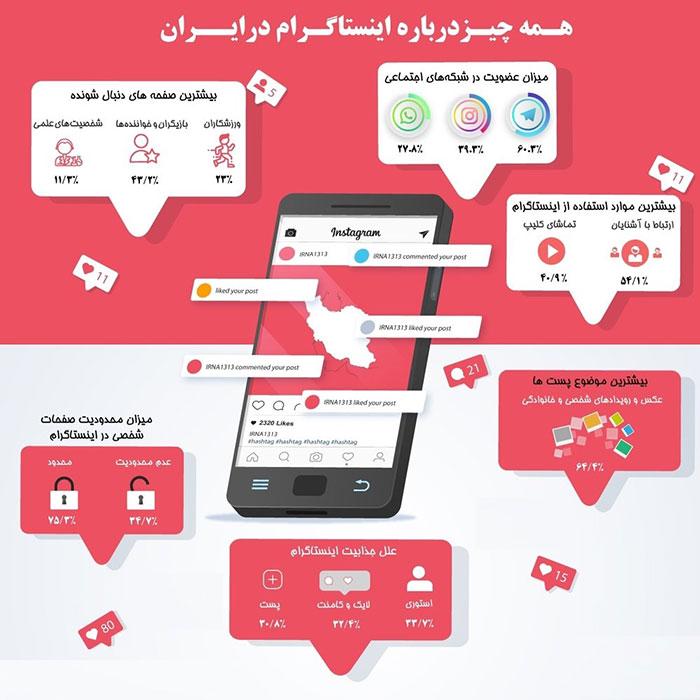 رفتار کاربران ایرانی عضو اینستاگرام چگونه است؟