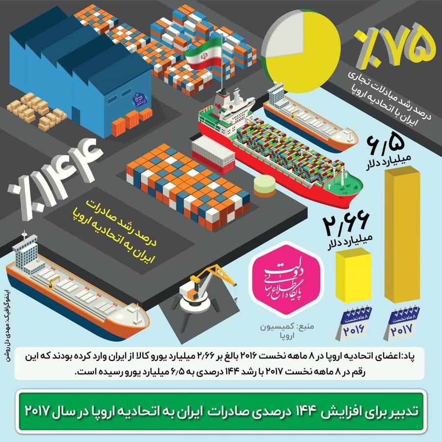 اینفوگرافیک:رشد 75% مبادلات تجاری ایران و اتحادیه اروپا