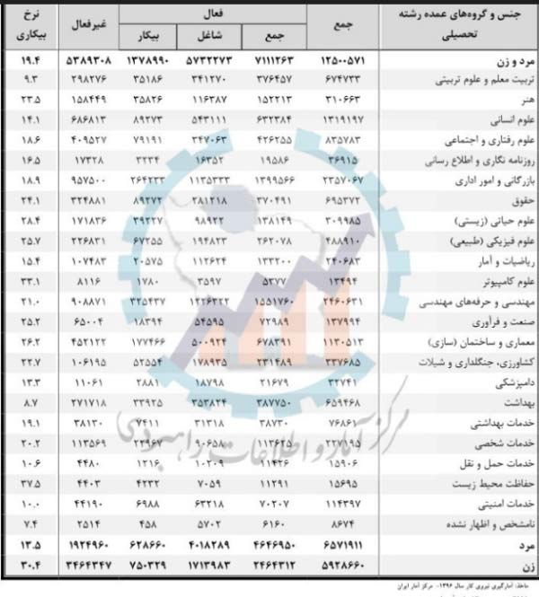 وضعیت بیکاری رشته های تحصیلی مختلف در ایران +جدول