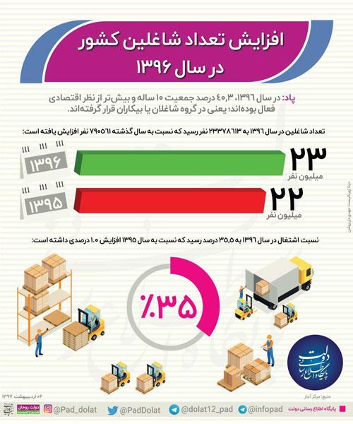 اینفوگرافیک:آمار شاغلین ایران در سال 1396