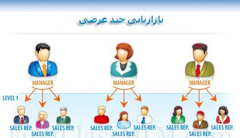 بازاریابی شبکه ای چند سطحی