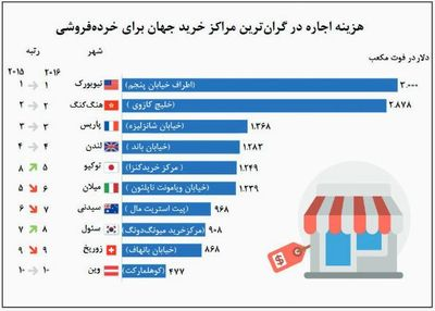 گرانترین شهرهای جهان برای کسب و کار خرده فروشی