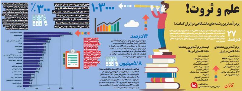 اینفوگرافیک: پولسازترین رشته های دانشگاهی ایران