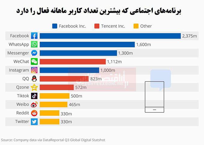 پرکاربرترین و محبوبترین شبکه های اجتماعی