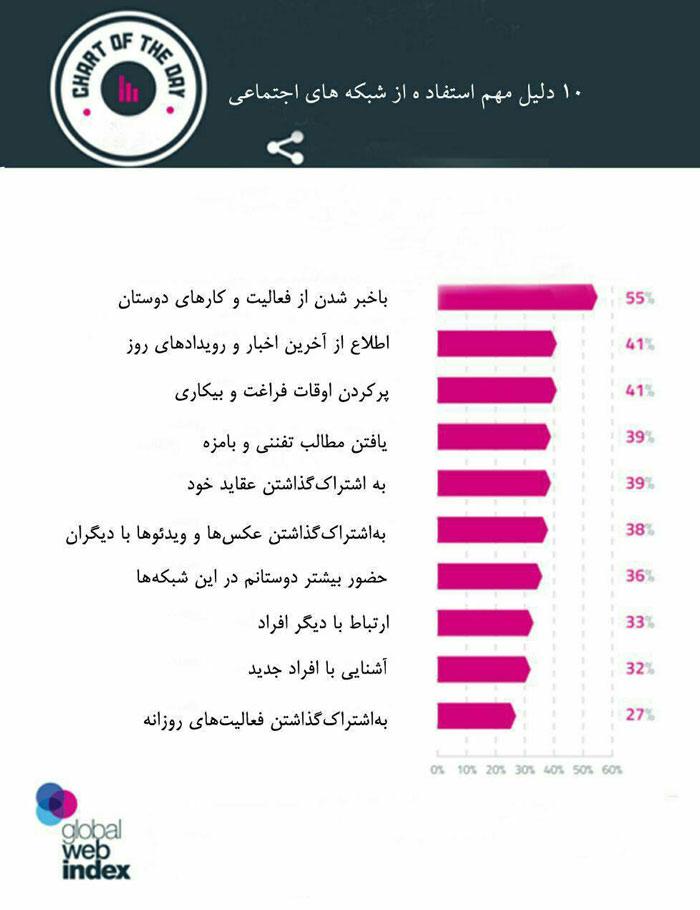 10دلیل کاربران اینترنت برای استفاده از شبکه های اجتماعی