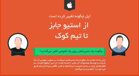 عملکرد مدیران اپل