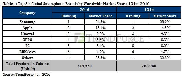 برترین برندهای موبایل جهان در سال 2016