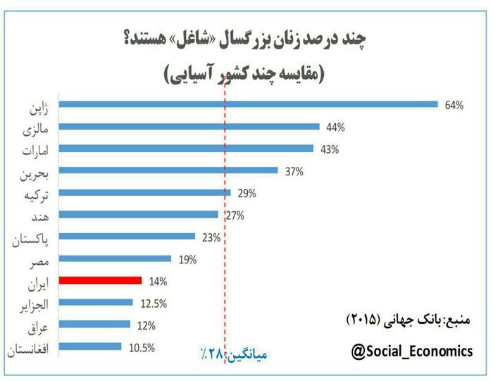 درصد زنان بزرگسال شاغل در آسیا و ایران